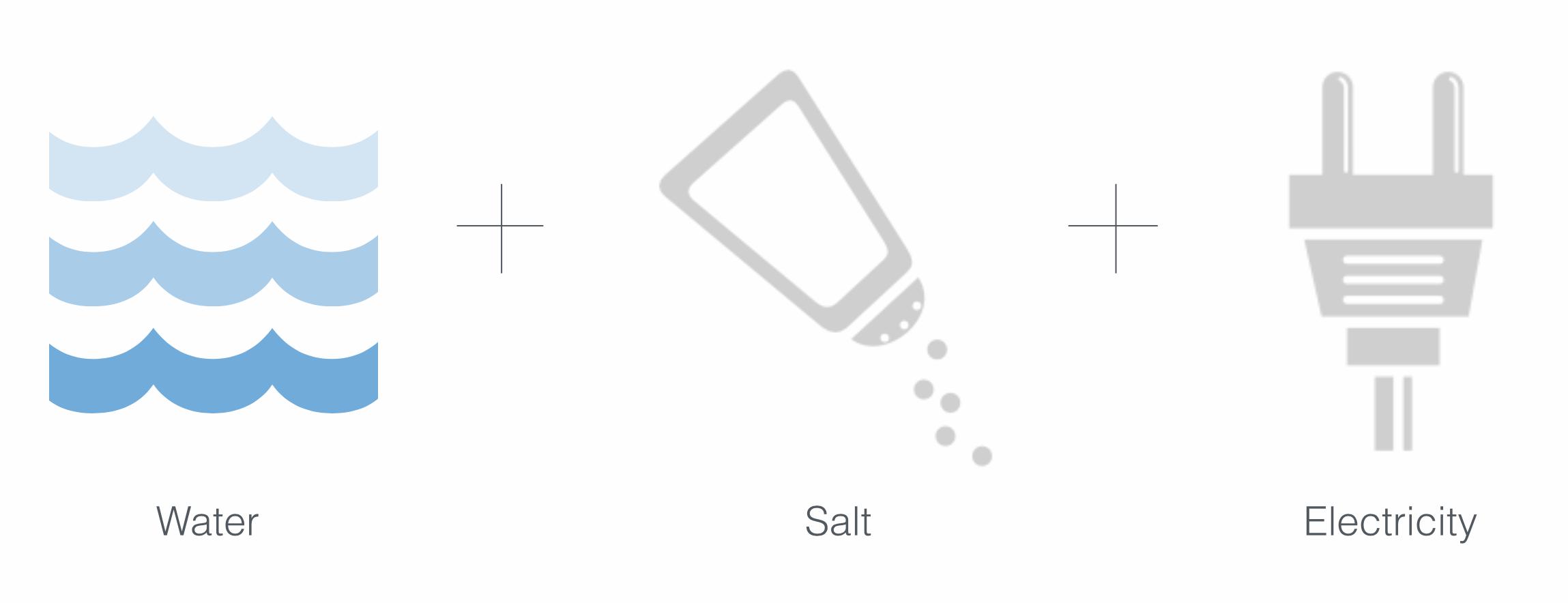 water salt eletricity.png